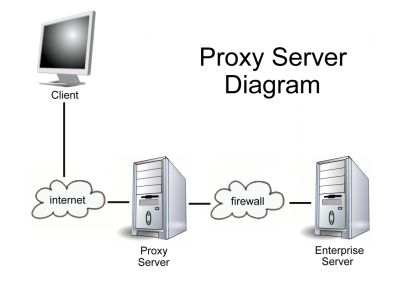 Diagrama Proxy