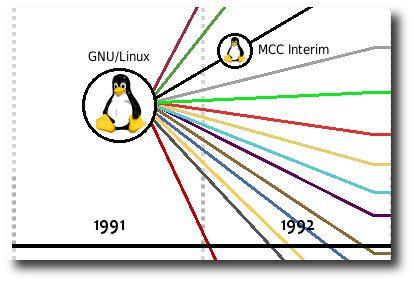 Linux Timeline Thumb