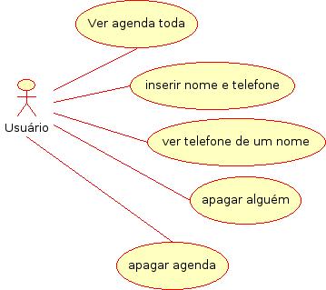 Diagrama de caso de uso de uma agenda telefônica bem simples