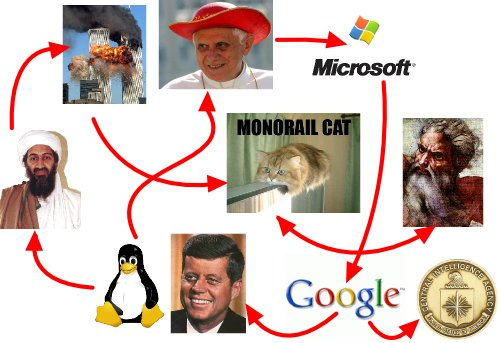 Google Microsoft Pope Monorail cat world trade center bin laden cia agency linux god kennedy