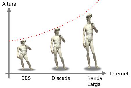 Grafico da internet pela altura. David de Michelangelo.