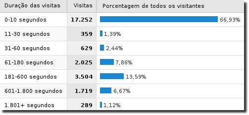 Duração das visitas medida pelo Google Analytics