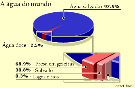 Gráfico da distribuição da água do mundo