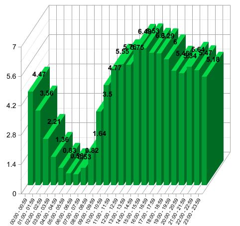 Gráfico dos visitantes do blog durante o dia
