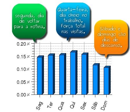 Gráfico dos visitantes no blog durante a semana
